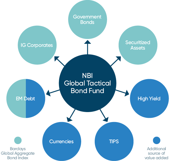 NBI Global Tactical Bond Fund distribution