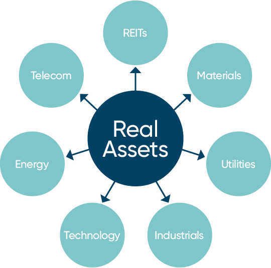 Different sectors of the NBI Global Real Assets Income Fund